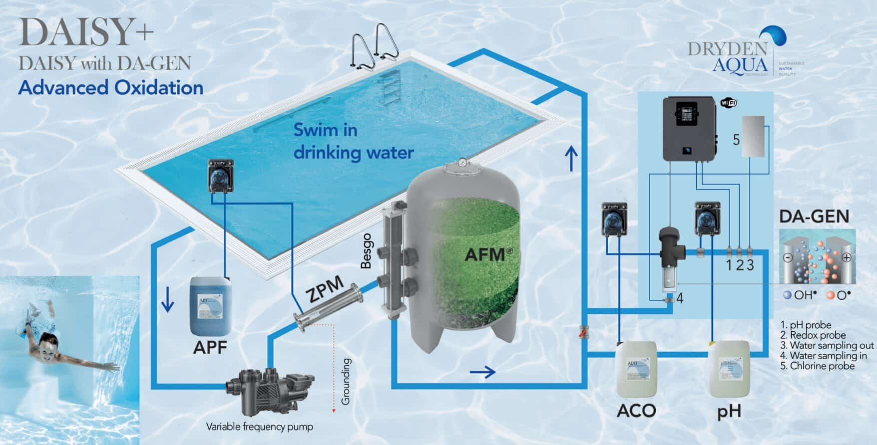 Dryden Aqua Water Systems: Your Luxury Pool Water Treatment and Management Explained Starpool UK & IRE